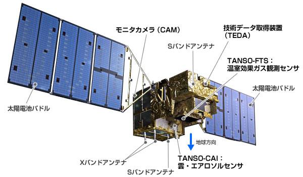 jaxa 温室効果ガス観測技術衛星 いぶき gosat 概要