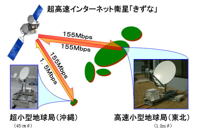 JAXA|超高速インターネット衛星...