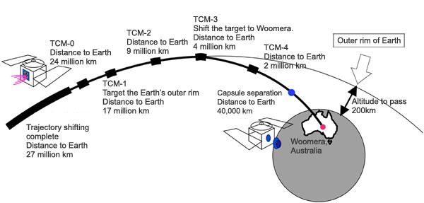 Sonde Hayabusa - re-entrée atmospherique prevu le 13 Juin 2010 20100421_hayabusa_e