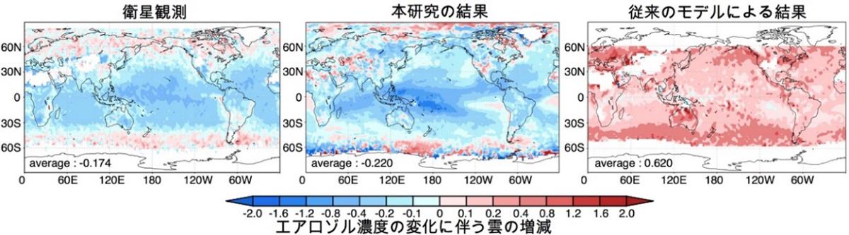 図1 エアロゾル・雲相互作用の指標の大きさの分布