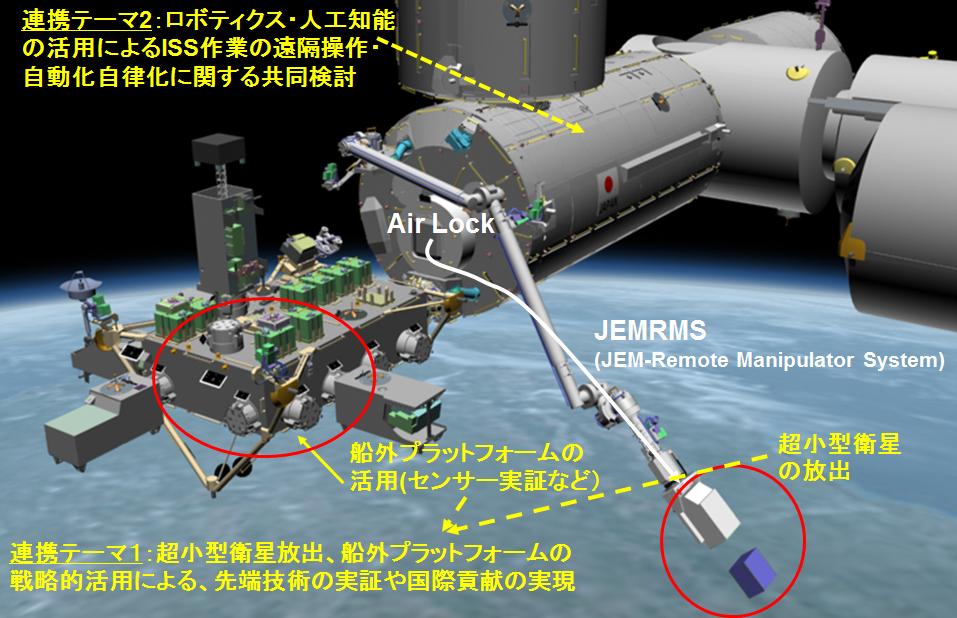 国際宇宙ステーション(ISS)「きぼう」日本実験棟の利用拡大に向けた<br> JAXA-東京大学の包括的連携協力の概要