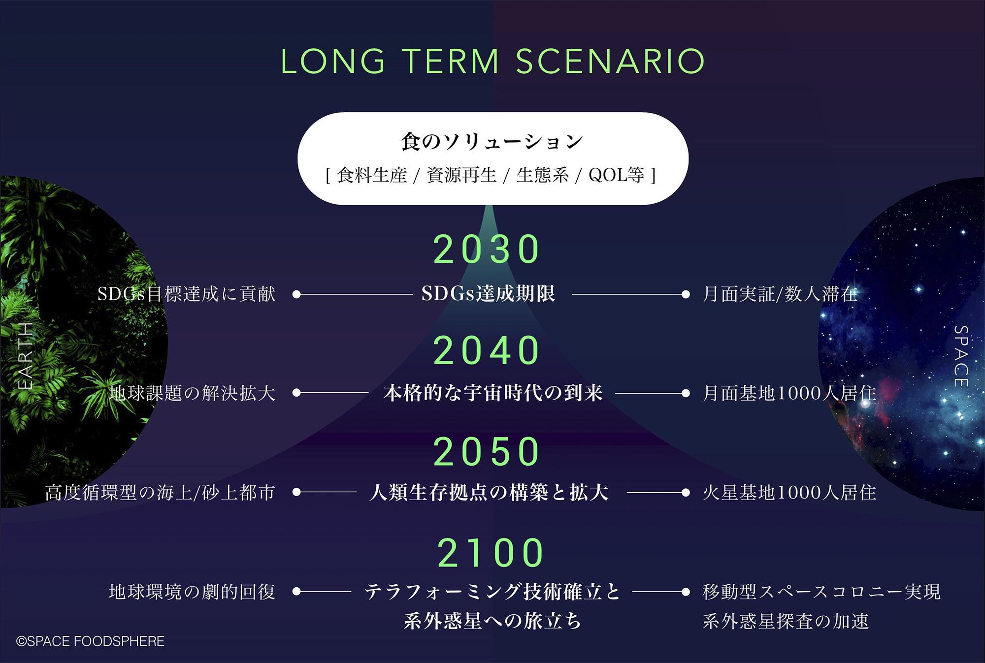 図3. 超長期シナリオ