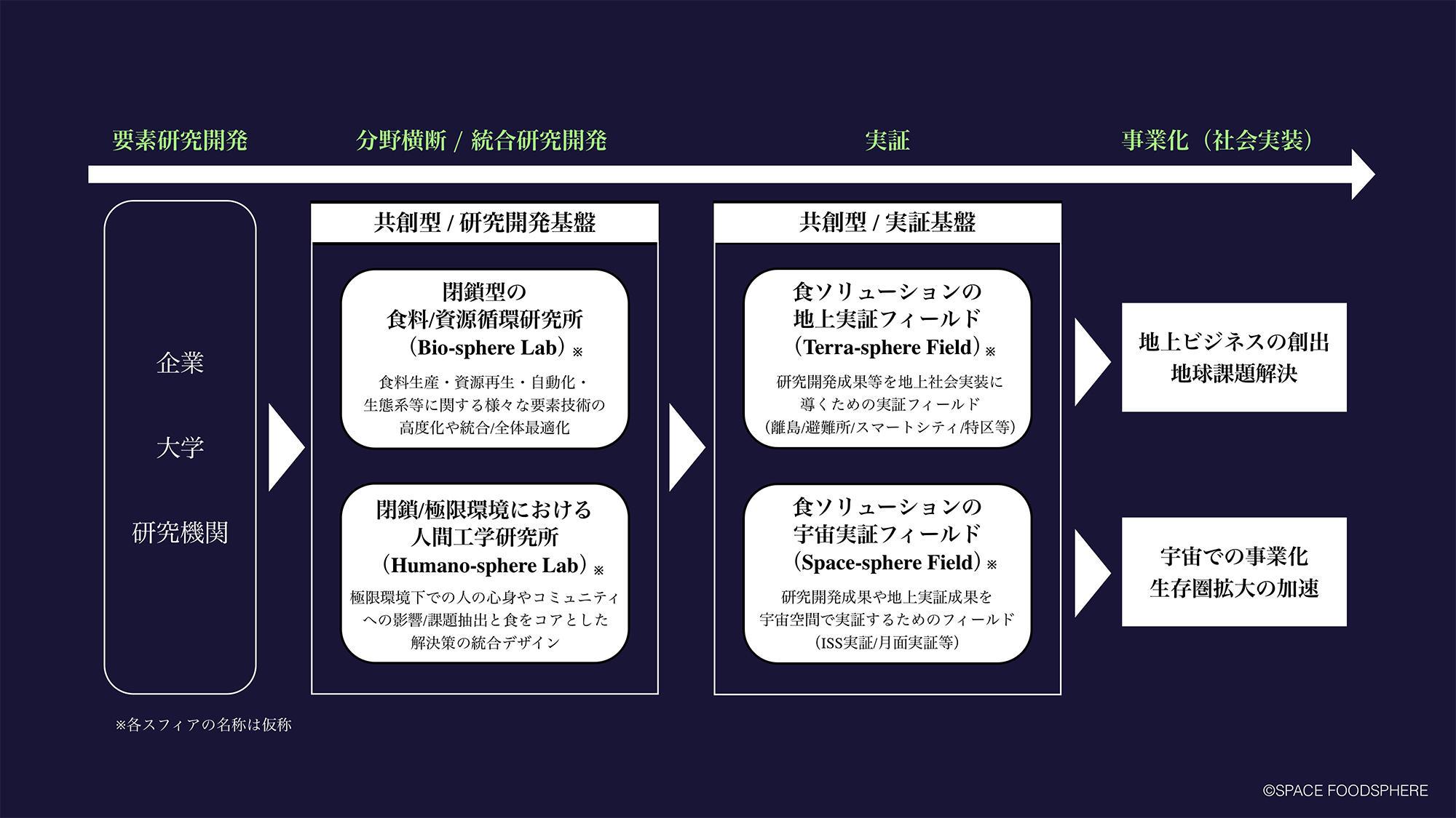 図6. 4つのスフィア構想