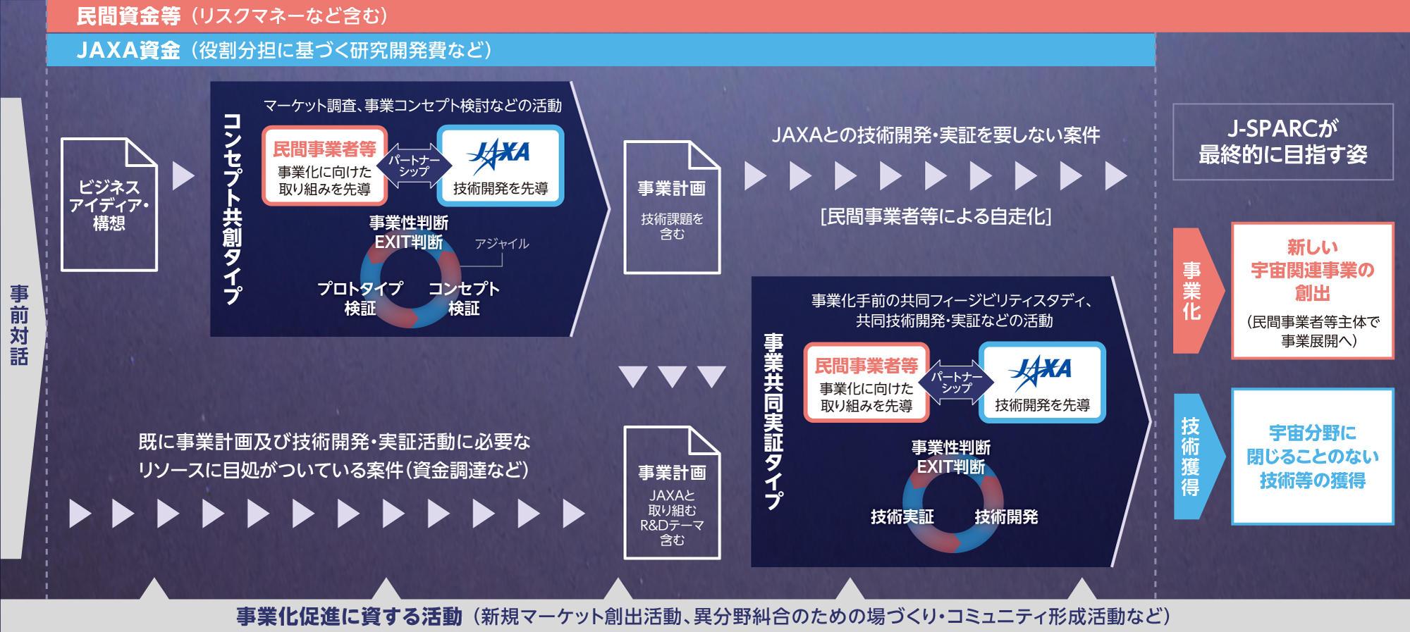 J-SPARC