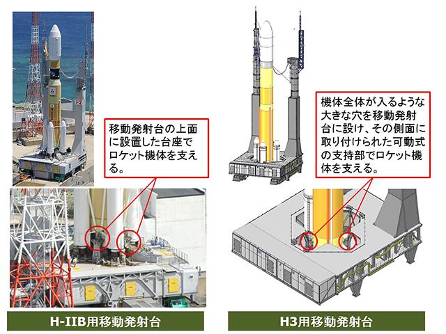 JAXA   H3ロケット
