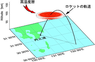 観測ロケットS‐310‐44号機実験の実施について