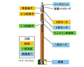 SS-520-4号機打ち上げの延期について