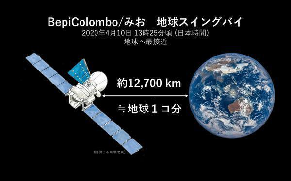 BepiColombo探査機、地球スイングバイを実施 ~最初で最後の地球接近、みおをみおくろう~