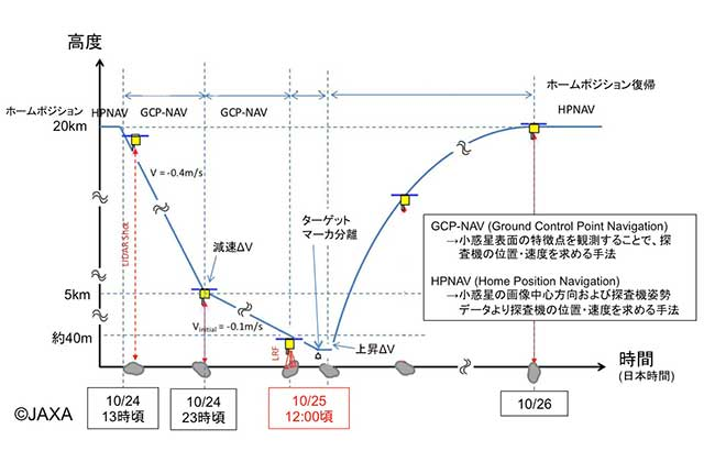 [はやぶさ2プロジェクト]TD1-R3運用スケジュール