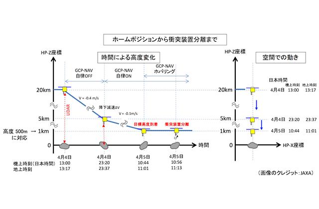 [はやぶさ2プロジェクト] SCI(衝突装置)運用スケジュール