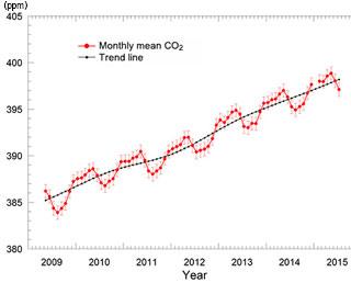 「いぶき」観測による月別二酸化炭素の全大気平均濃度を公表