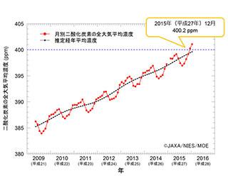 地球大気全体の平均二酸化炭素濃度が400ppm超え「いぶき」が観測
