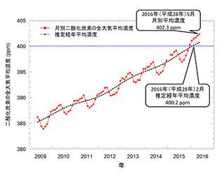 「いぶき」観測、季節変動を取り除いた全大気平均二酸化炭素濃度、初めて 400ppm超え