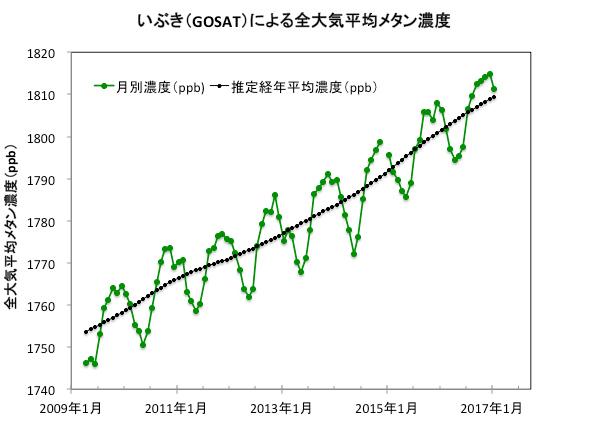 「いぶき」観測による全大気平均メタン濃度データ公開