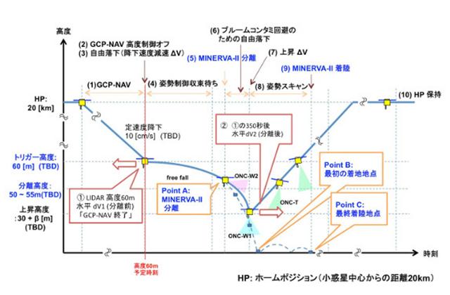[はやぶさ2プロジェクト]MINERVA-Ⅱ1分離運用スケジュール