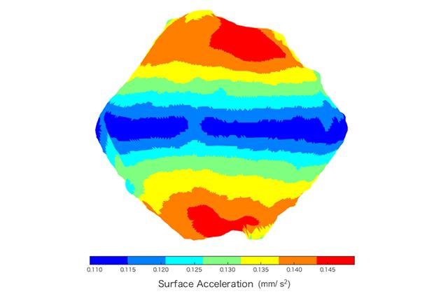 [はやぶさ2プロジェクト]アストロダイナミクスと重力測定降下運用